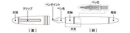 万年筆の基本構造