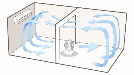 冷房や暖房の効率アップができる