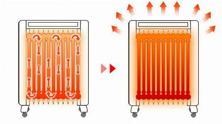 オイルヒーターは、クリーンかつ効果的に部屋を暖められる優れモノ 2枚目の画像