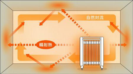 オイルヒーターは、クリーンかつ効果的に部屋を暖められる優れモノ 3枚目の画像